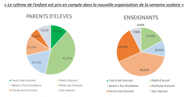 Evaluation rythmes scolaires