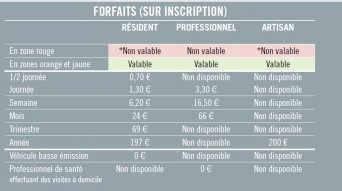 Forfaits stationnement